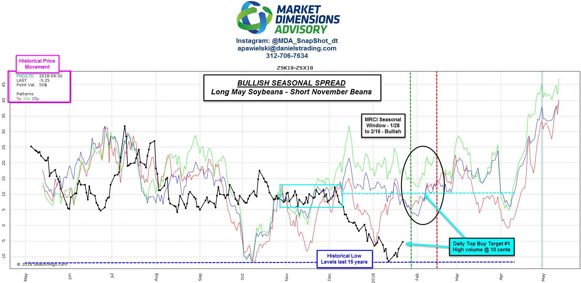 Market profile trading system