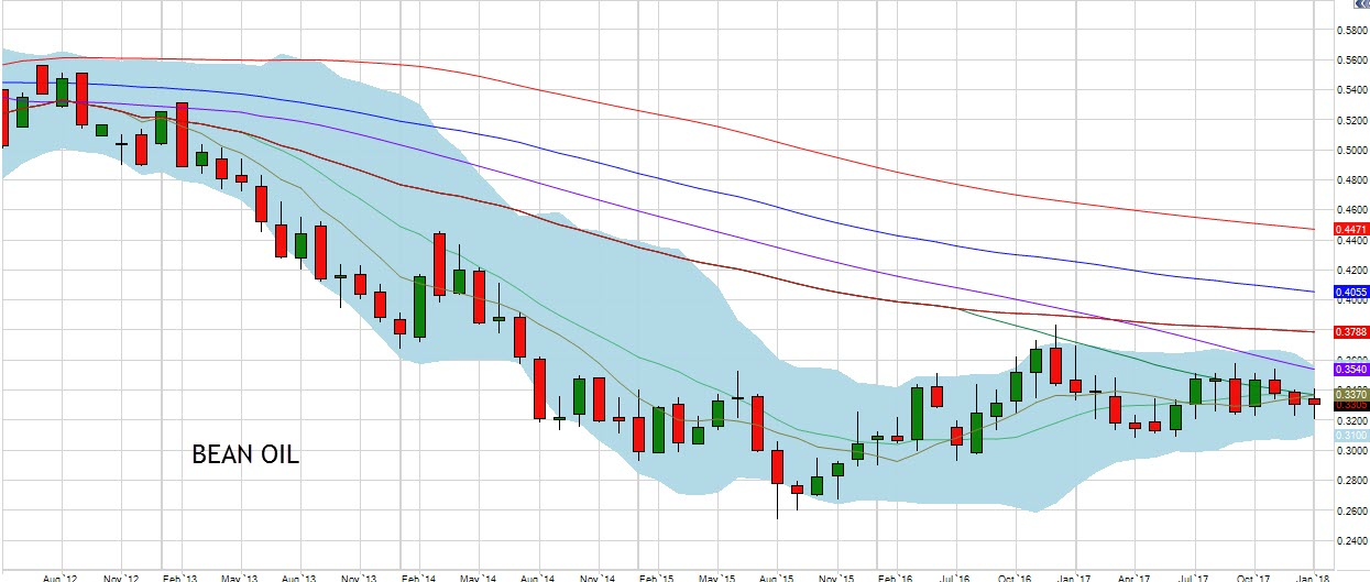 January Bean Oil Chart
