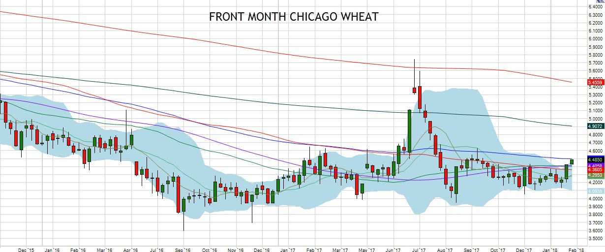 Front Month Chicago Wheat