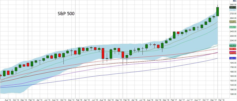 January S&P 500 Chart