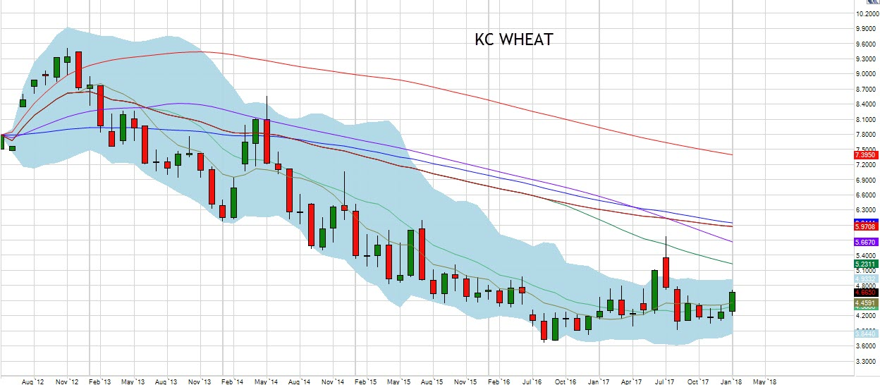 January KC Wheat Chart
