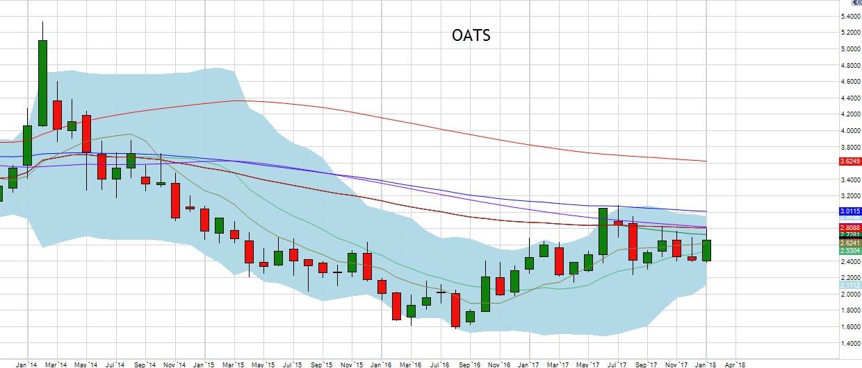 January Oats Chart