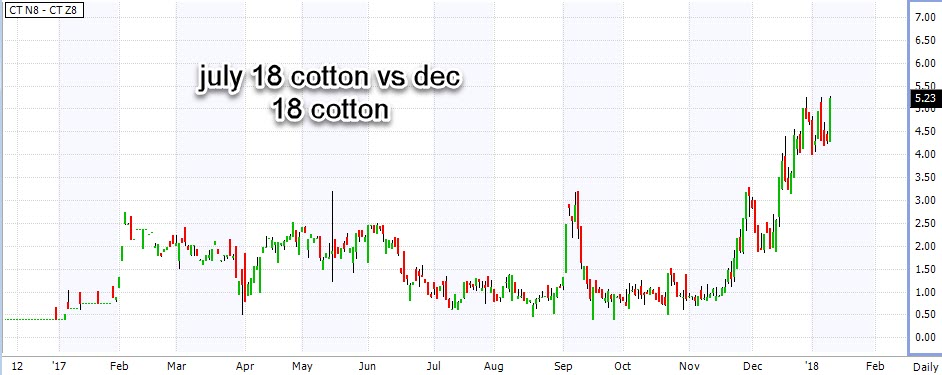July 2018 vs December 2018 Cotton