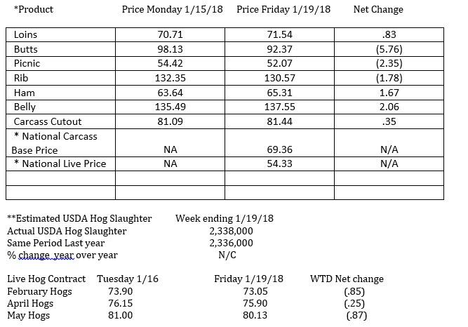 Hog Price Chart