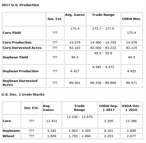 2017 US Production, Grain Stocks