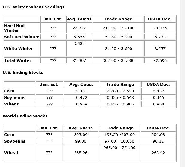 US Winter Wheat Seedings, US Ending Stocks, World Ending Stocks