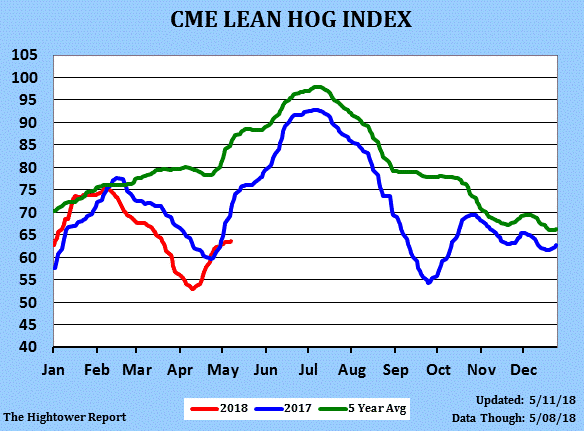 CME Lean Hogs Index