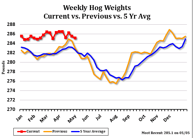 Current vs Previous Weekly Hog Weights