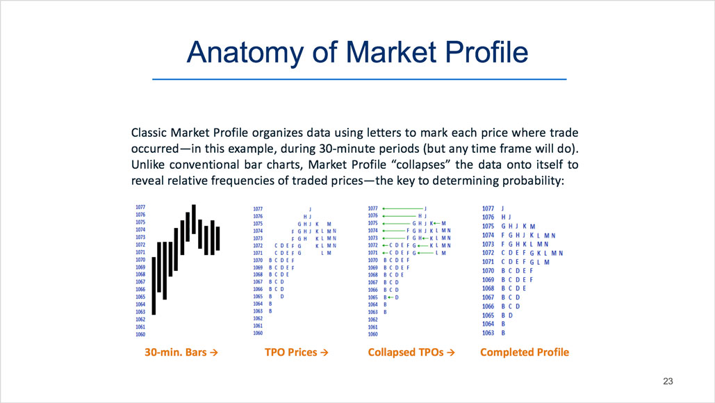 A Modern Take on Volume Analysis and Market Profile in Futures