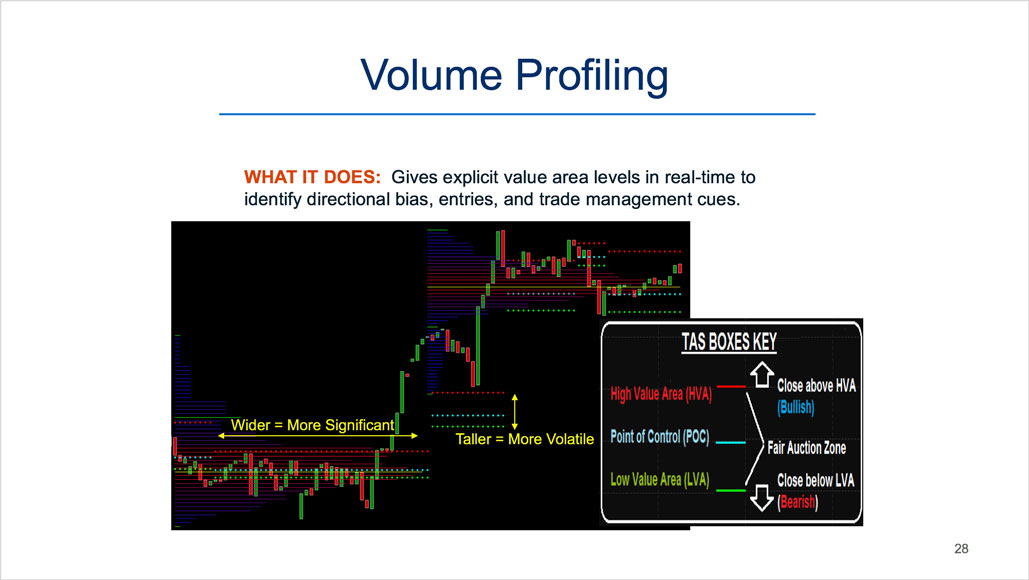 A Modern Take on Volume Analysis and Market Profile in
