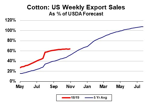 Cotton: US Weekly Export Sales as % of USDA Forecast