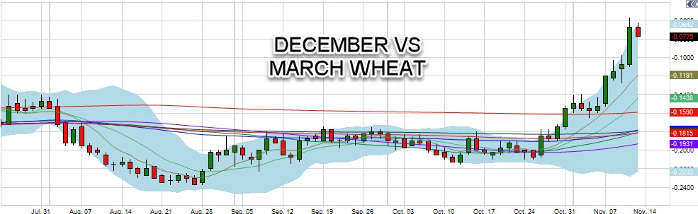 December vs. March Wheat