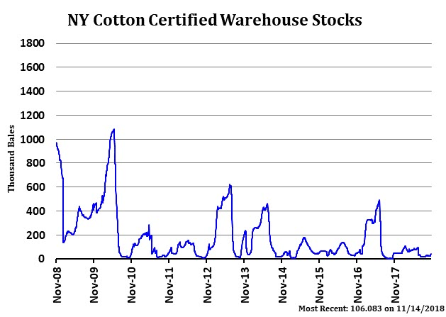 NY Cotton Certified Warehouse Stocks