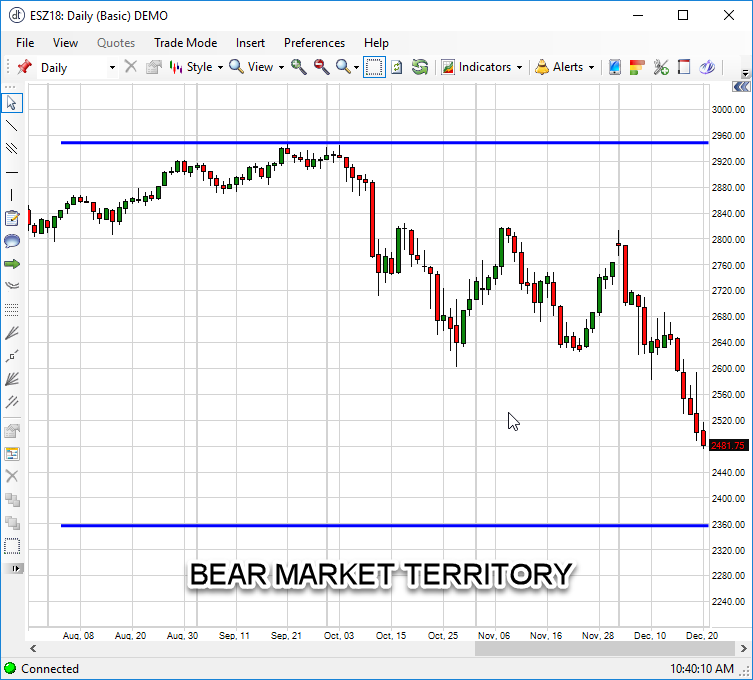 Emini S&P 500 Bearish Territory