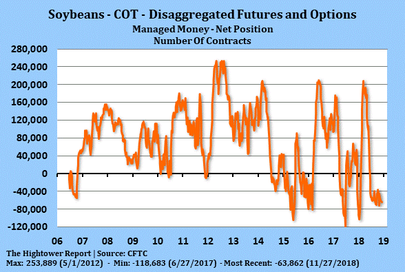Soybeans - COT - Disaggregated Futures and Options - 2018-11-27