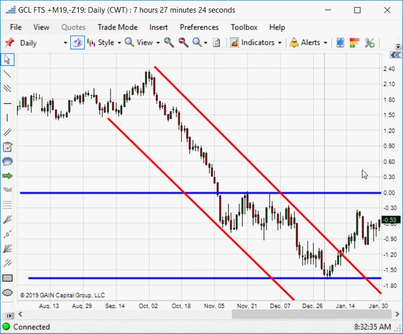 June vs Dec Crude Oil Chart