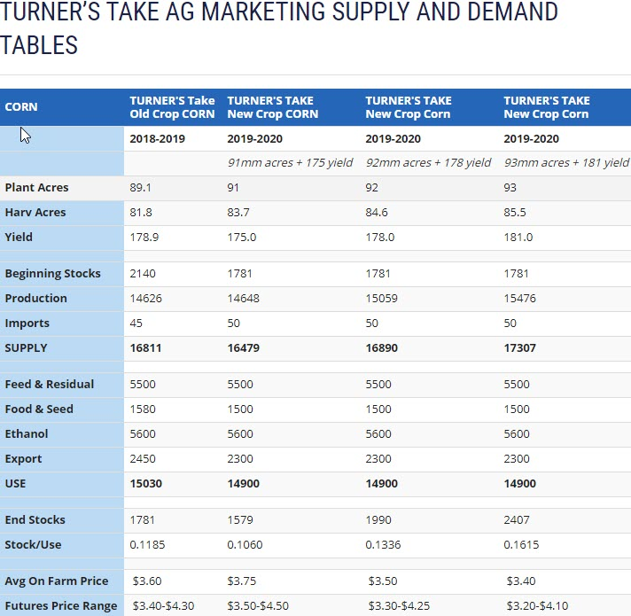 Turner's Take Supply and Demand Tables