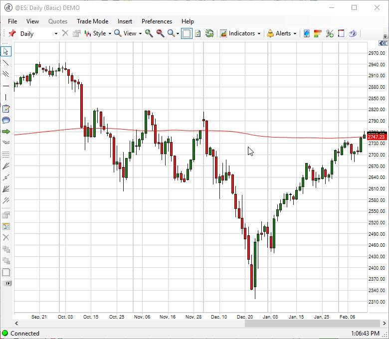 Daily EMini S&P Chart