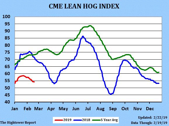 Lean Hog Index Chart