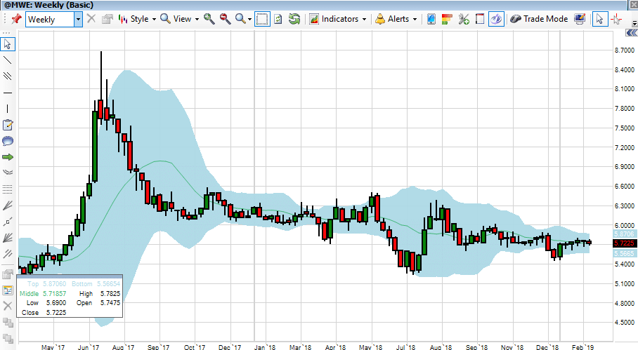 Front Month Minny Wheat Chart