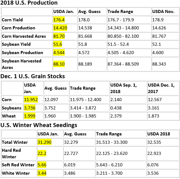 Corn and Soybean Production, December Grain Stocks, and Winter Wheat Seedings Charts