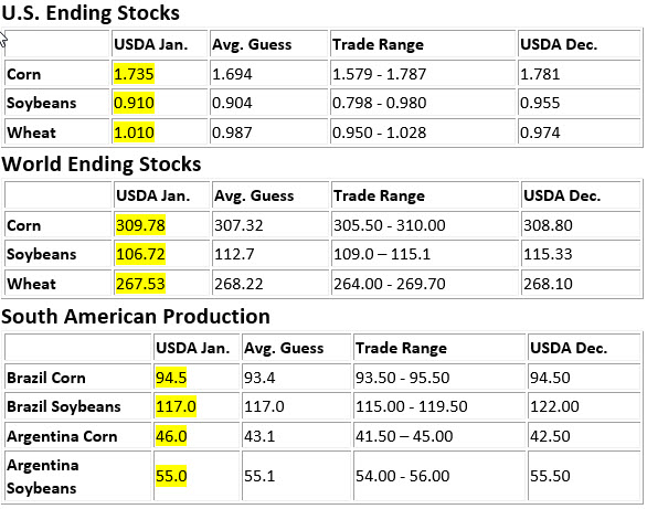 US Ending Stocks, World Ending Stocks, and South American Production Charts for Corn, Soybeans, and Wheat