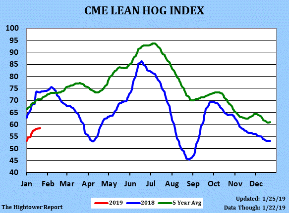 CME lean Hog Index Chart