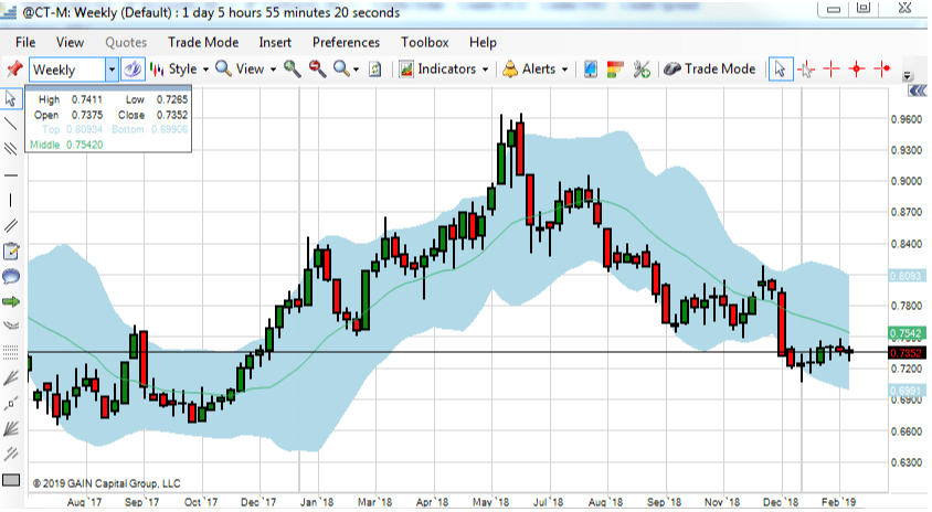 Front Month Cotton Chart