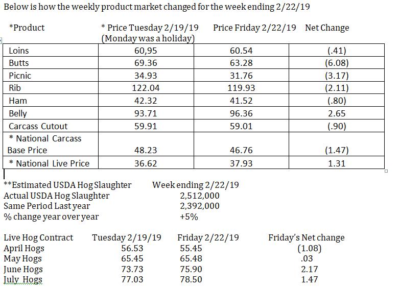 Weekly Hog Pricing Chart
