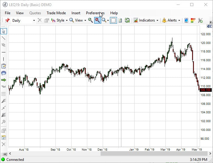 August Live Cattle Chart