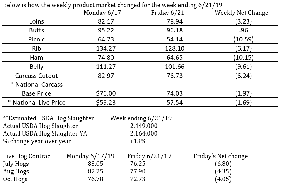 Weekly Price Changes - June 21, 2019