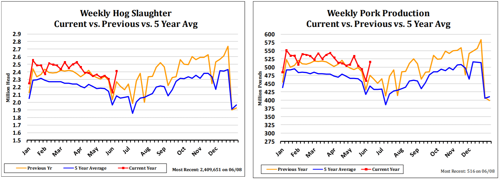 Hog Slaughter & Pork Production Comparison Charts