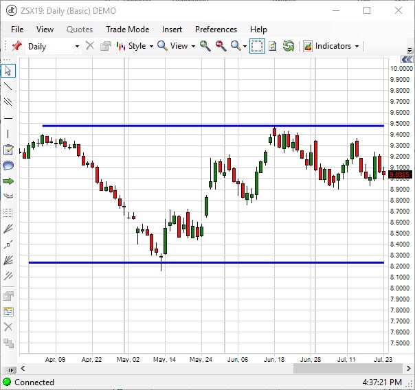 November Soybeans Chart