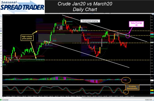 Daily DT Pro MDA Tools Chart