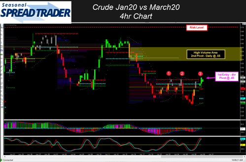 4hr DT Pro MDA Tools Entry Chart