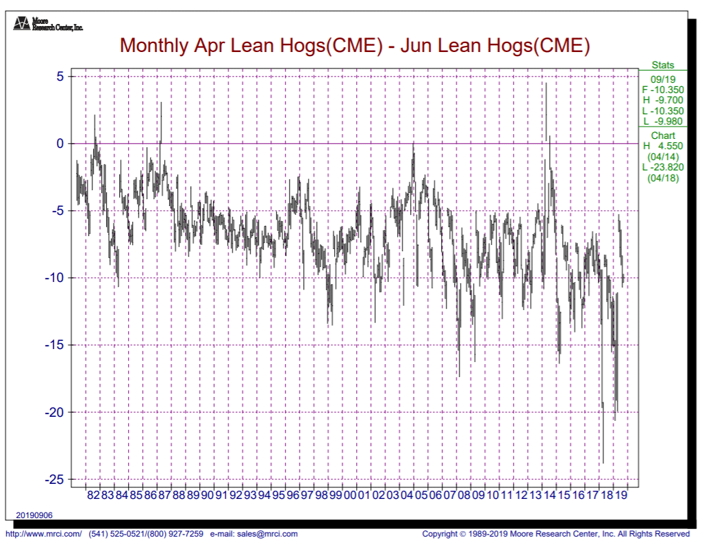 Monthly Lean Hogs - CME Aril thru June 2019