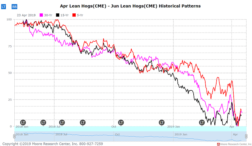 April thru June Lean hogs historical pattern