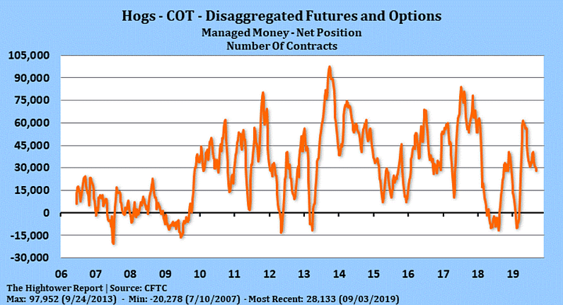 COT report - Lean Hogs