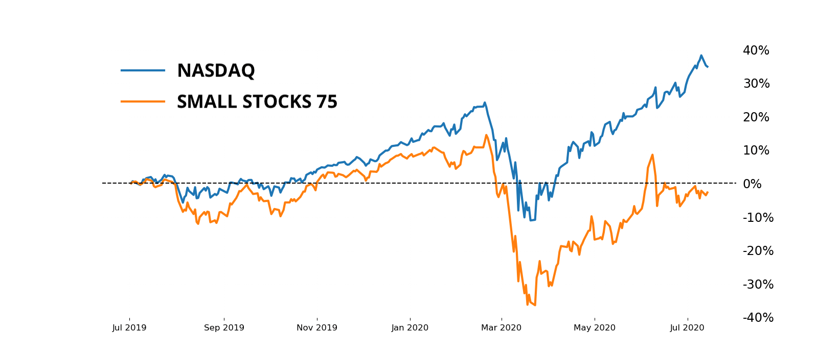 Small Stocks 75 vs. NASDAQ